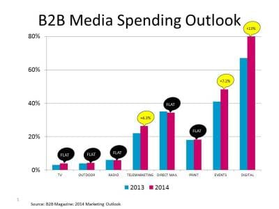 Events are the second largest area of growth in media spending, according to B2B Magazine.