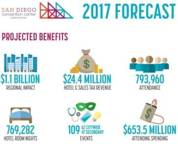 San Diego Sales Tax 2017 >> 2017 Sd Convention Center Forecast Projects Record Medical Meetings
