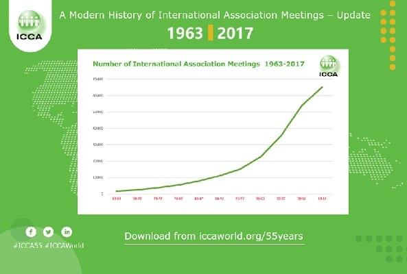 ICCA Launches Industry Report on the 55-Year History of International Association Meetings