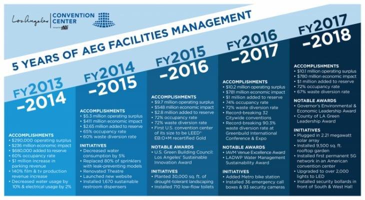 AEG 5 year TL