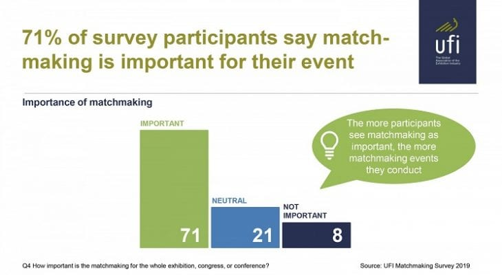 UFI Releases Study on Exhibition Matchmaking