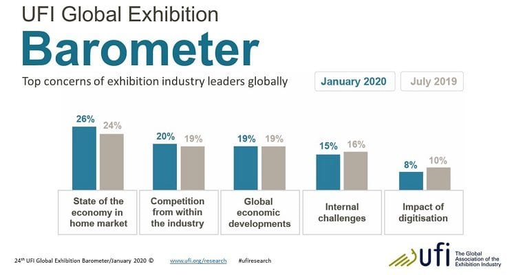 UFI Sees Uncertainty in Global Exhibition Industry