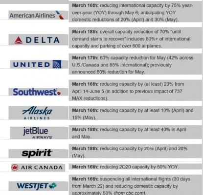 Airline capacities chart